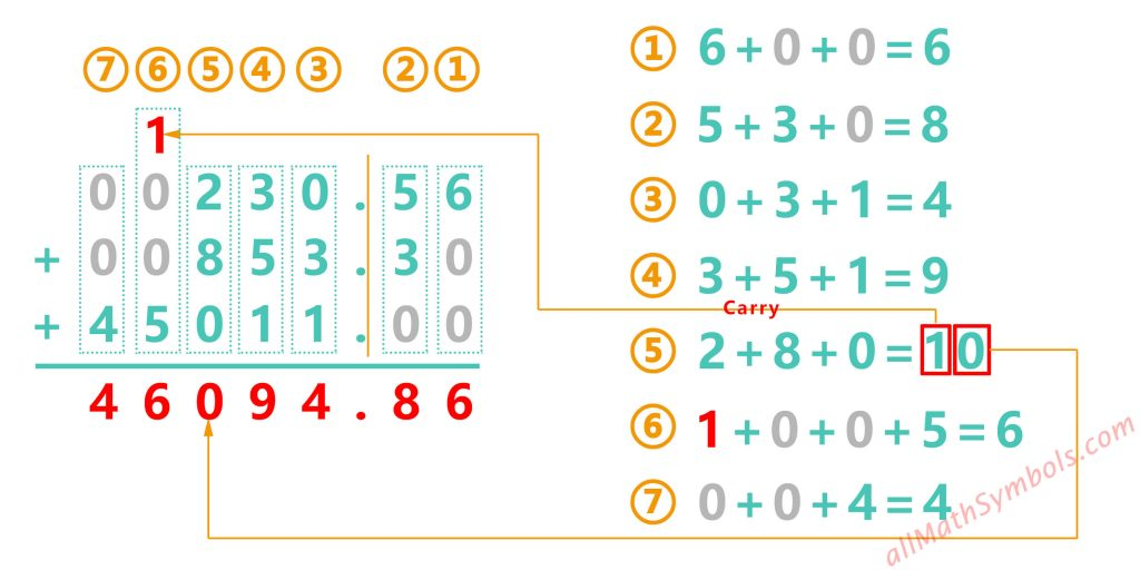 Addition of decimal numbers