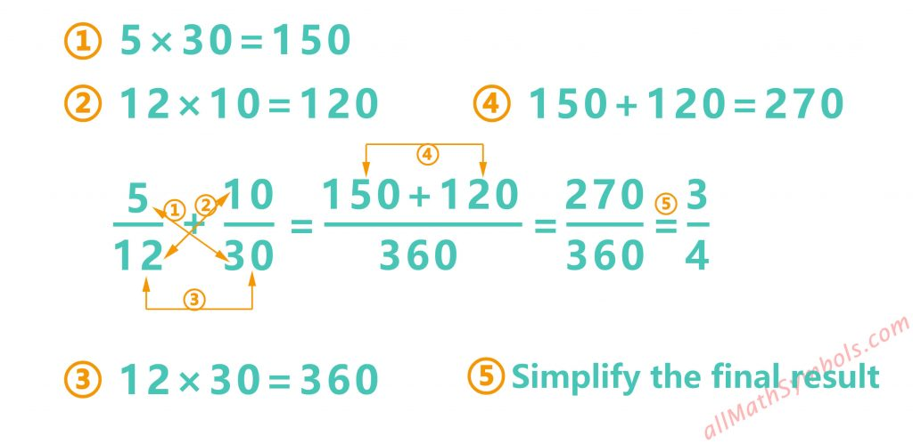 Addition of fractional numbers, with different denominations