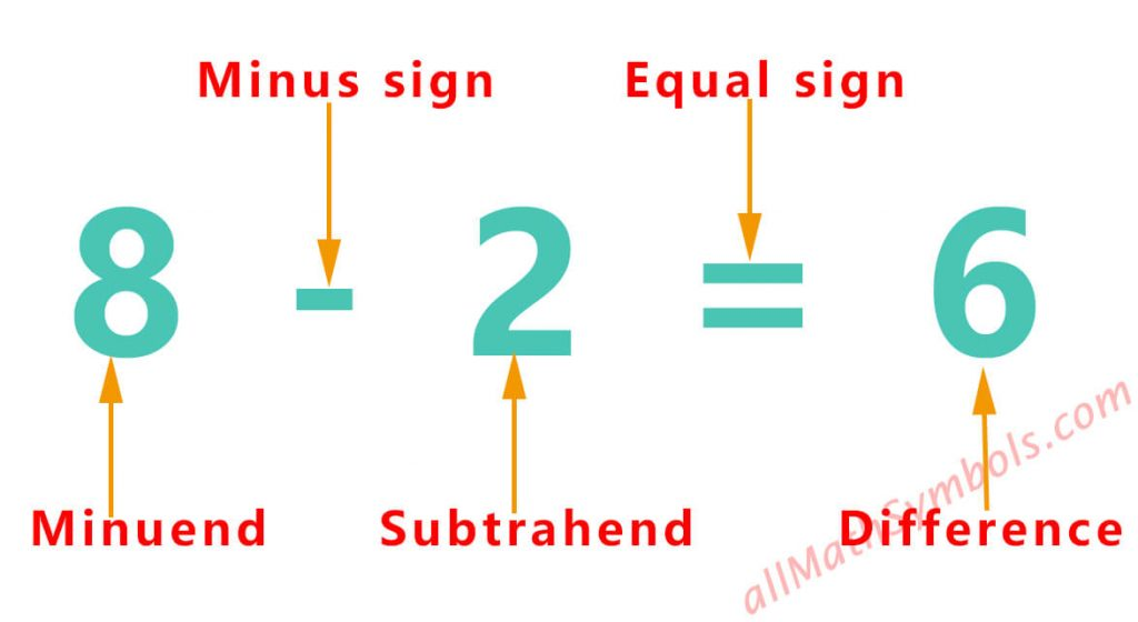 Parts of Subtraction
